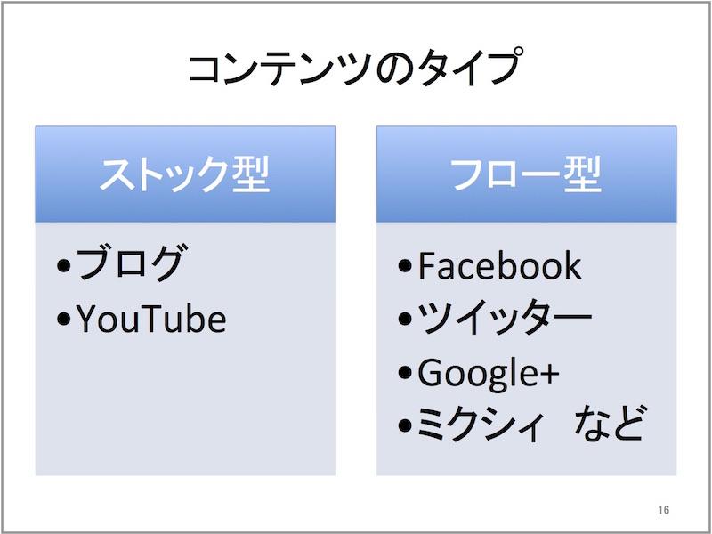 YouTube東京2016 プレゼン(ドラッグされました)